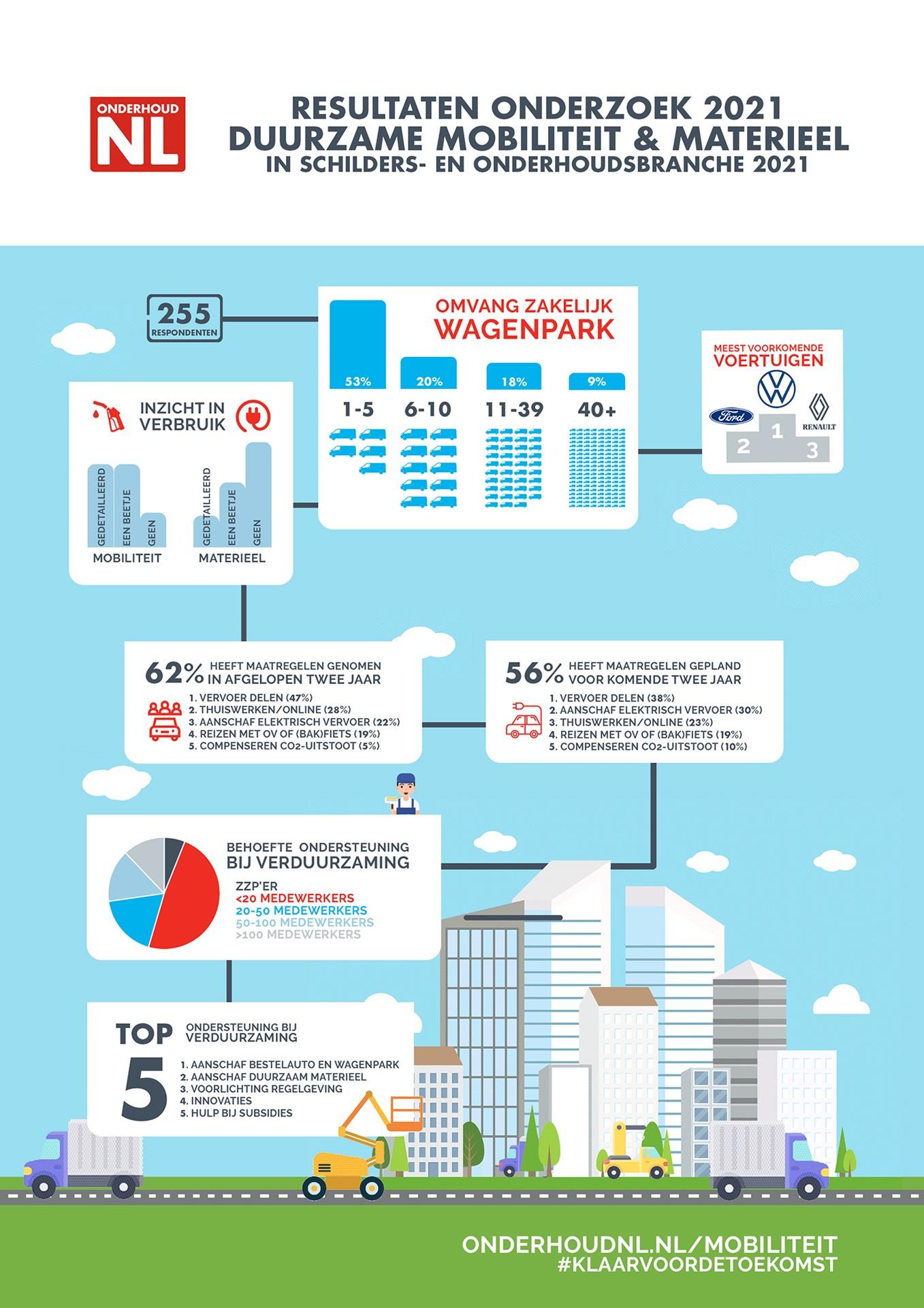 Infographic - Duurzame mobiliteit & materieel 2021 - OnderhoudNL - DEF.jpg